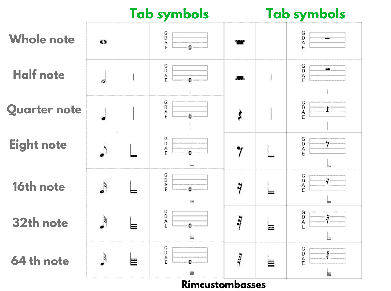 all music notes in the tablature writing