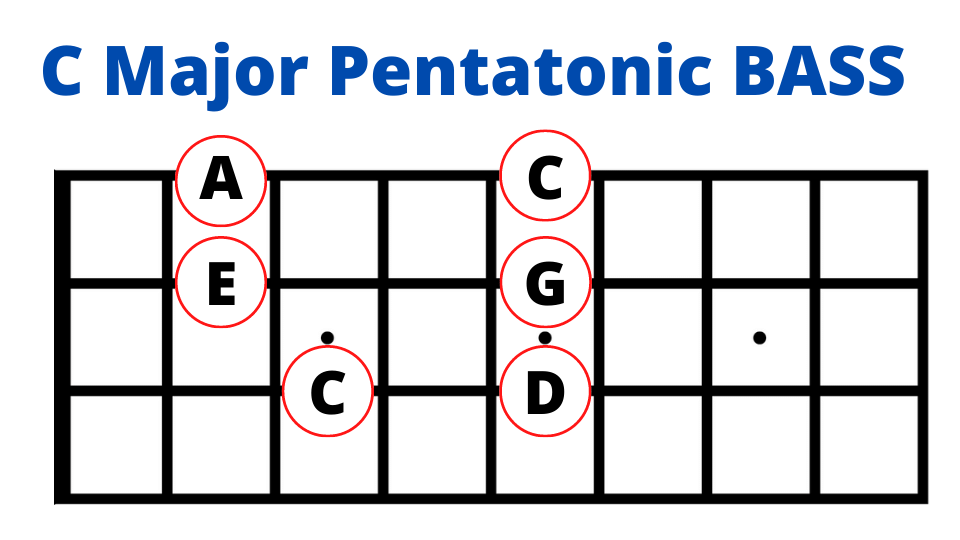 c major pentatonic bass